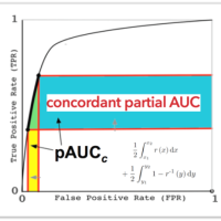 A new concordant partial AUC and partial c statistic for imbalanced data in the evaluation of machine learning algorithms